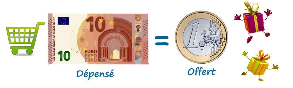 10 € dépensés sur Mercerie Serviplus = 1 € offert sur une prochaine commande